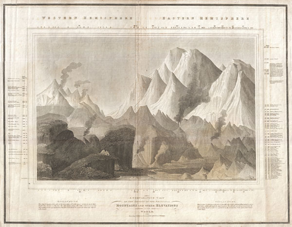 ComparativeMountains-thomson-1817