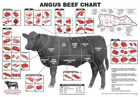 angus-beef-chart1