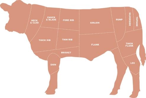 beefcuts-scotch cuts