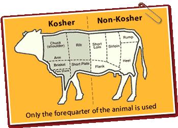 kosher:non-koser -food
