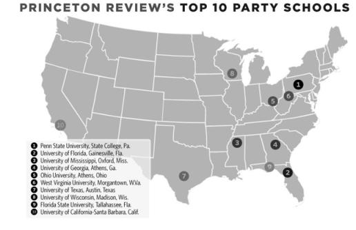 Top Party Schools
