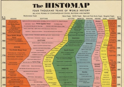 The Start of the Histomap