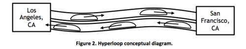 Hyperloop Diagram