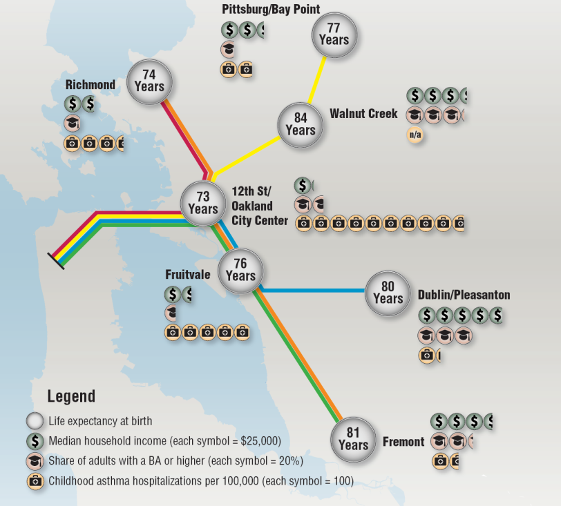 BART Health Map:Life Expectancy at BART stops