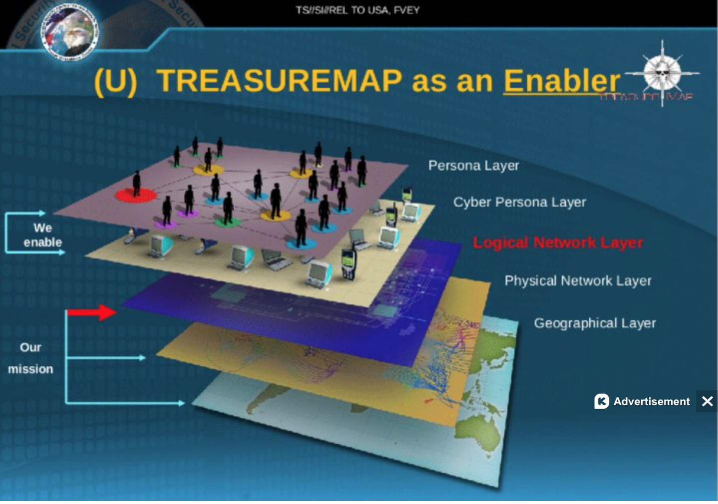 lsyers in Treasure Map
