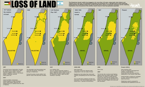Loss of Land--1897 to present (2012)
