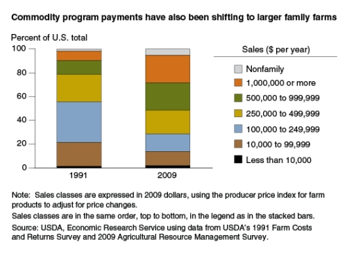 shift to larger farms