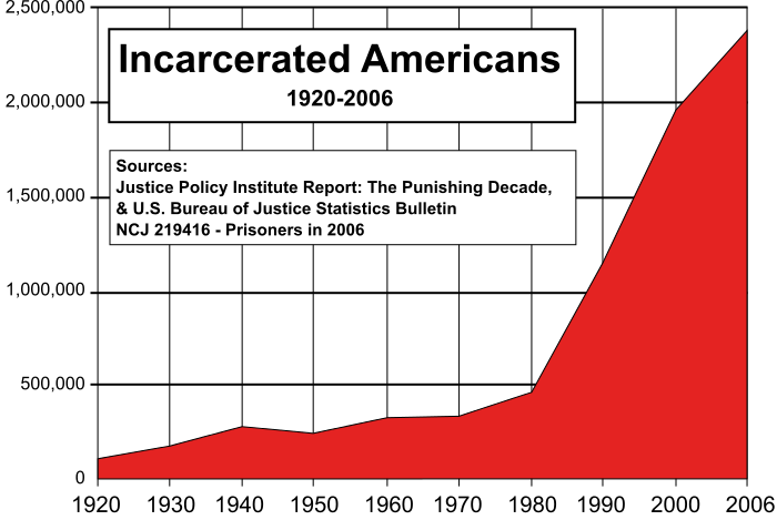 700px-US_incarceration_timeline-clean.svg