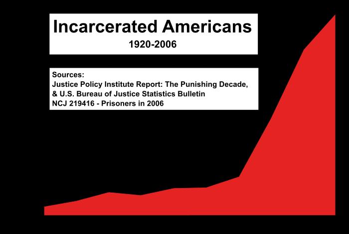 700px-US_incarceration_timeline-clean.svg