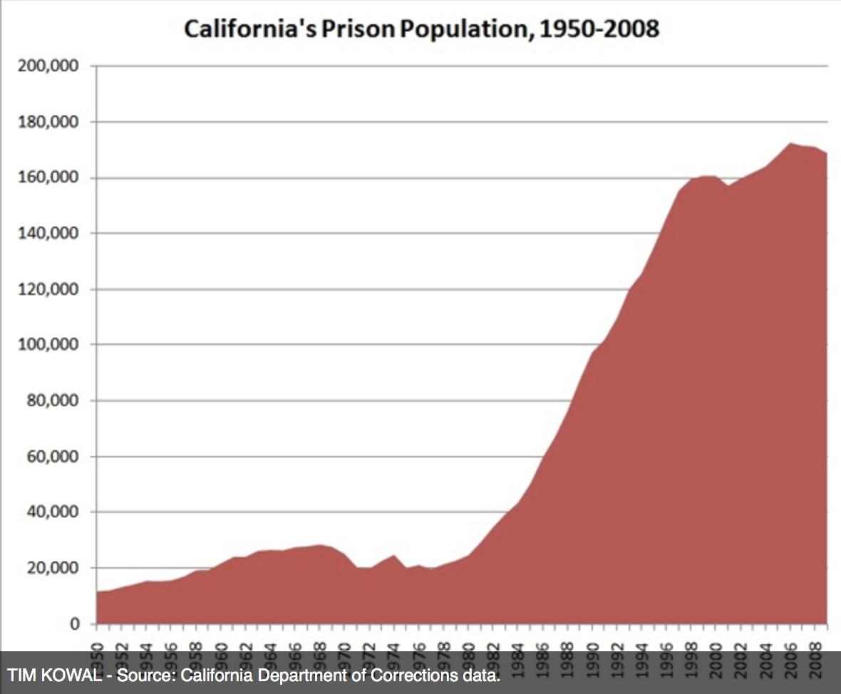 California's Prison Population
