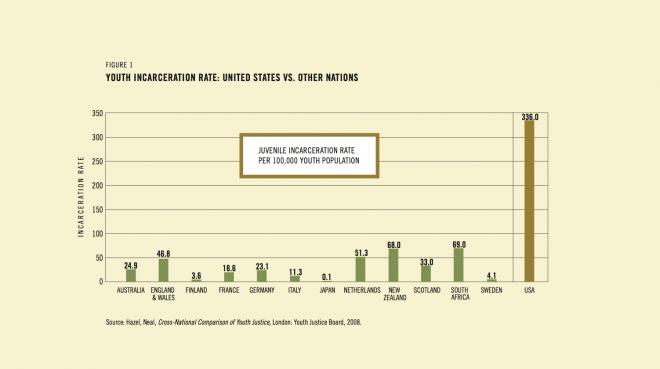 Juvenile-Incarcertion-Rates-Country-660x369