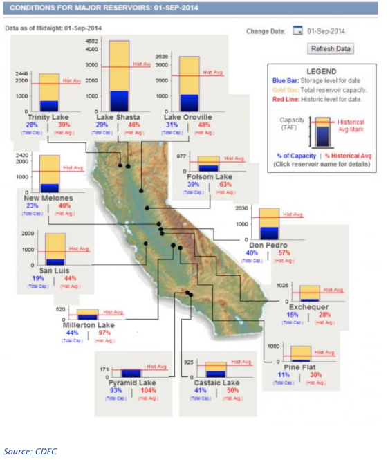 California Reservoirs