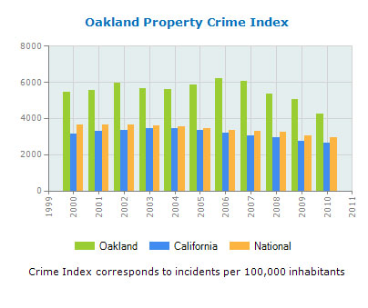 oakland-property-crime-rates