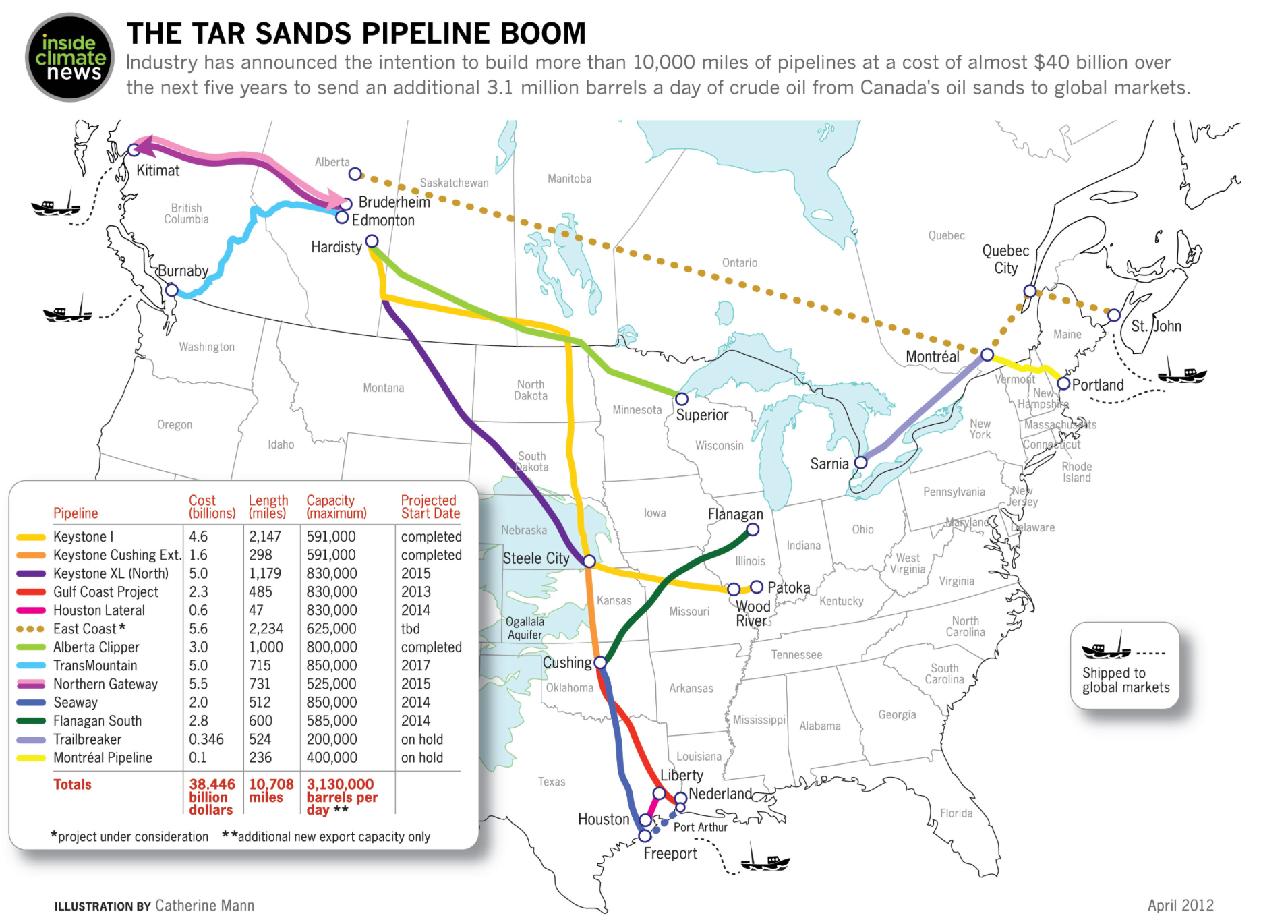 projected pipelines