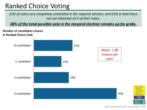 oakland-chamber-of-commerce-2014-mayoral-poll-35-638