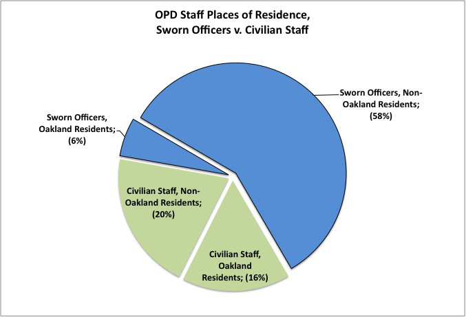 opd_staff_residency