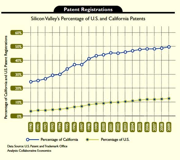 SV_Patents_90_2009