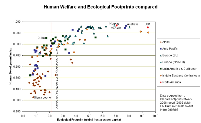 Human_welfare_and_ecological_footprint