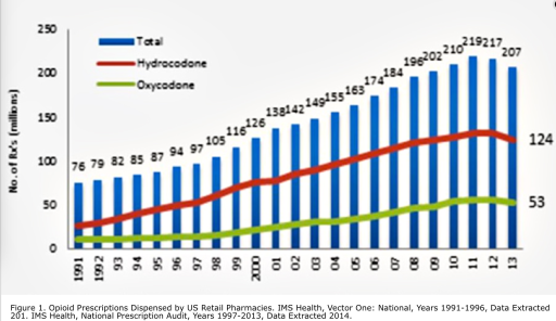 rise in opioid prescriptions