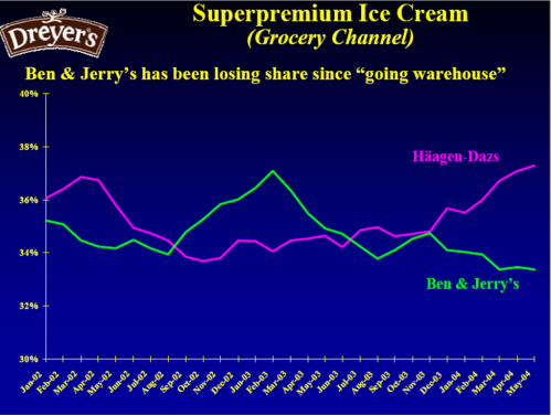 Ben & Jerry's vs. Haagen Das