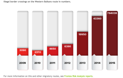 West Balkan Migrations, 2009-2015.png