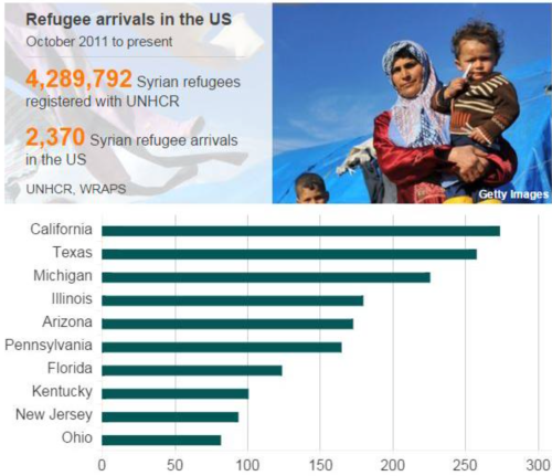 a pittance of refugees in US