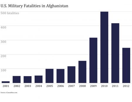 zaller-afghanistan-e1347299932277.png