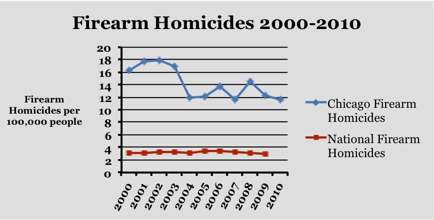 Firearm homicide chart