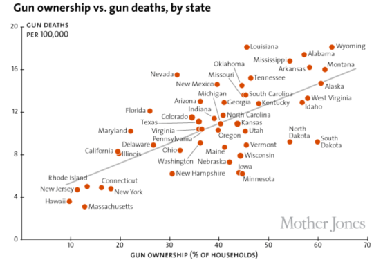 Gun Ownsership:Deaths