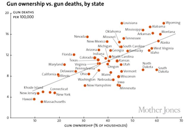 Gun Ownsership:Deaths