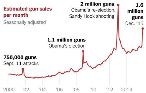gun-sales-terrorism-obama-restrictions-1449710314128-master495-v6