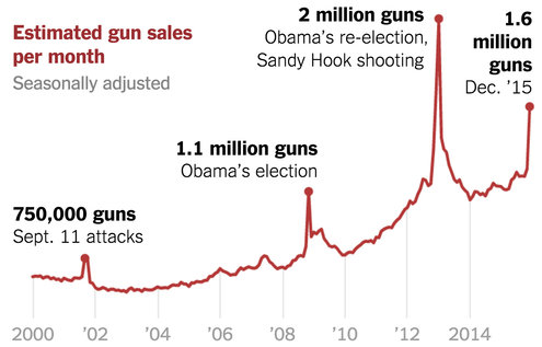 gun-sales-terrorism-obama-restrictions-1449710314128-master495-v6