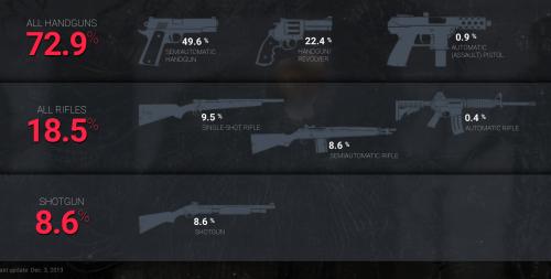 Guns used in Mass Kilings