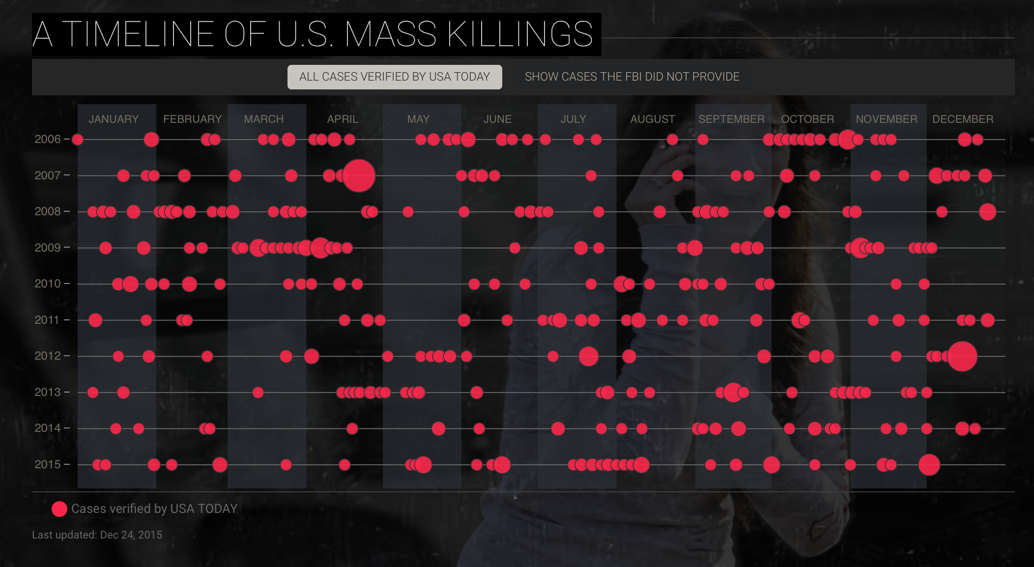 Mass Killing Pulse