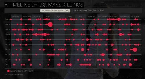 Mass Killing Pulse