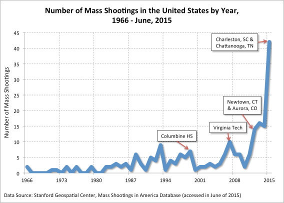 Mass-Shootings-Frequency