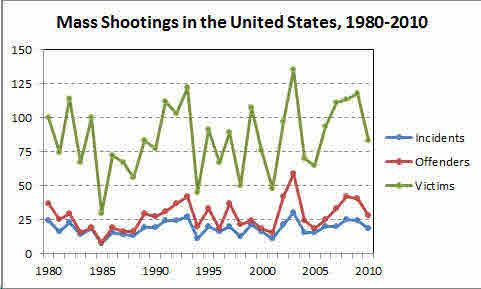 Mass_20Shootings_201980-2010-thumb-533x320-79419.0
