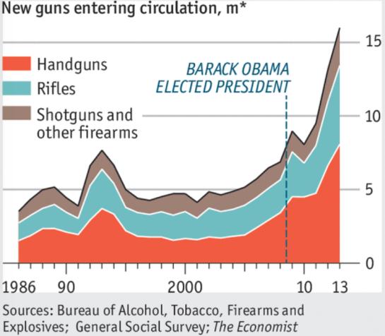 Millinos of Guns