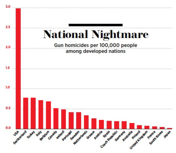 National Nightmare: Mapping Gun Homicides per 100,000 in nations