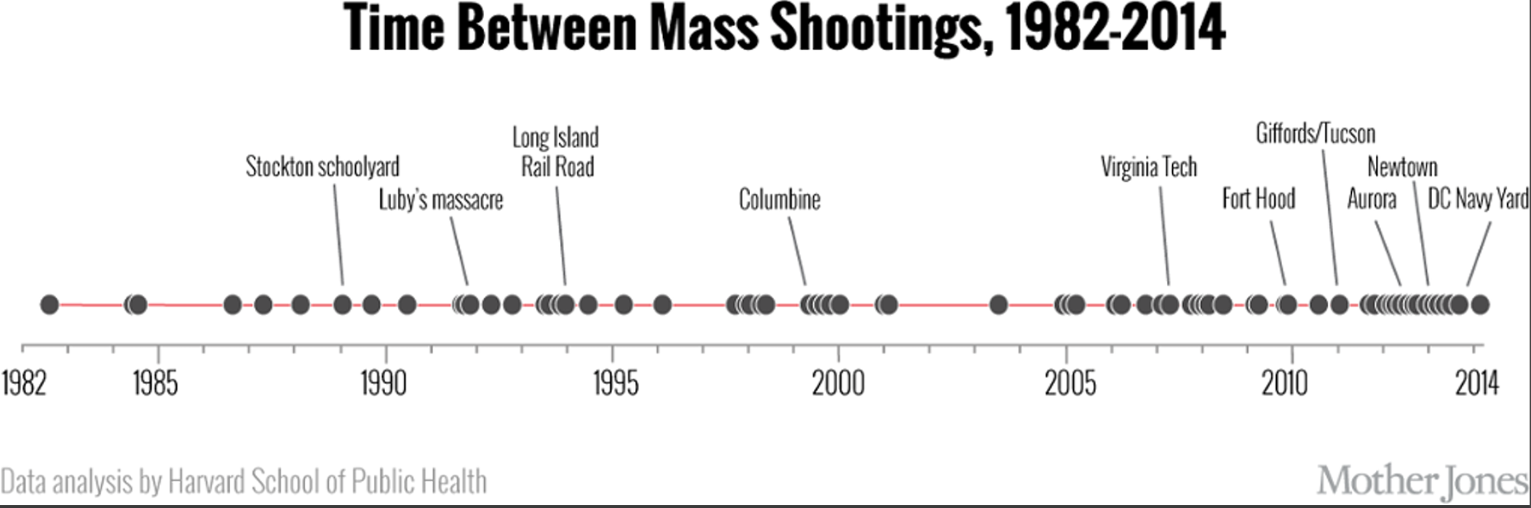 Time Between Mass Shootings