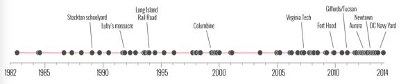 Timeline Between
