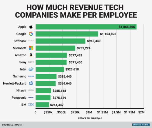 bi-graphics_how-much-tech-companies-make-per-employee