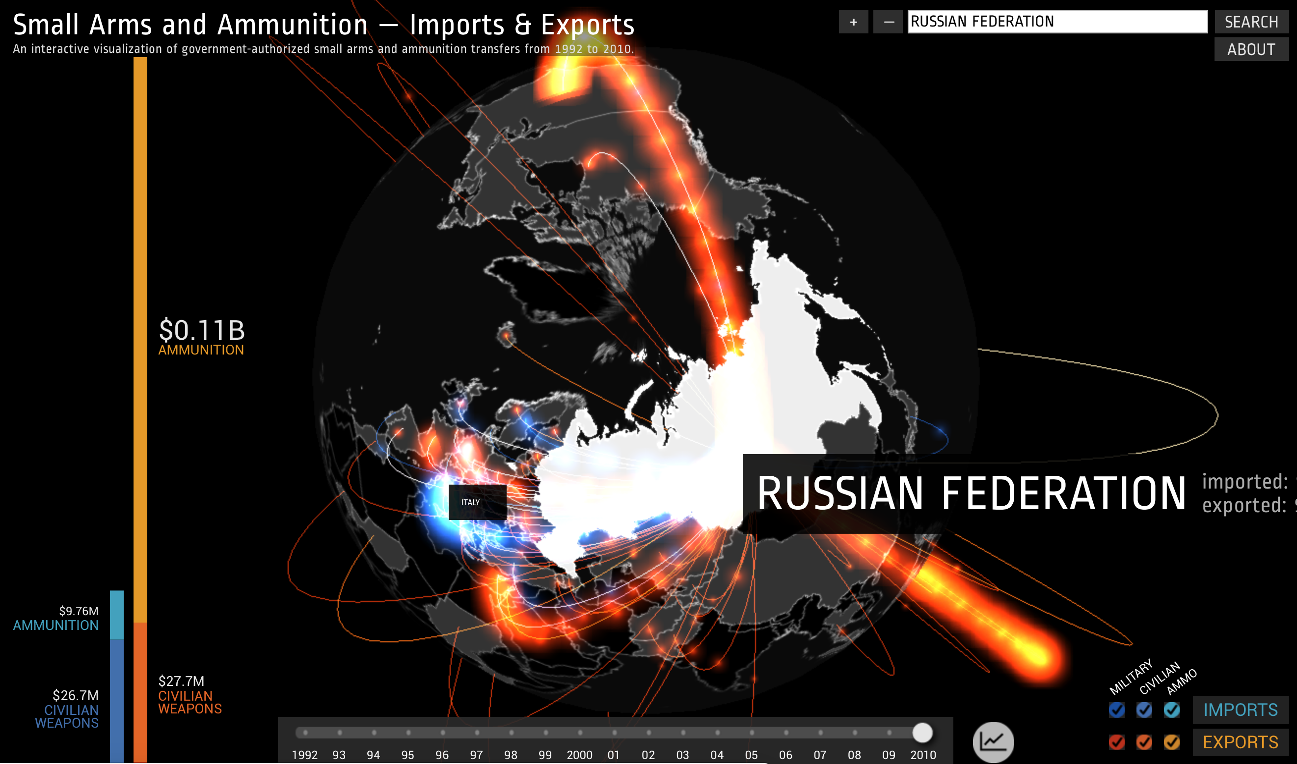 big export of arms and Russian Fed.png