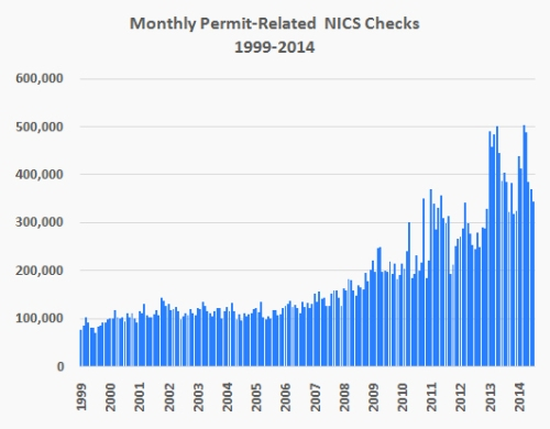 monthly-permit-related-nics-checks-1999-2014