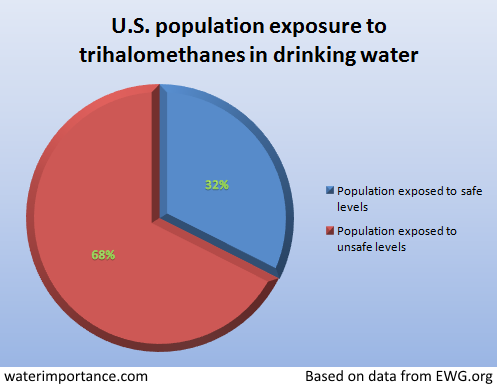 trihalomethanes-in-drinking-water