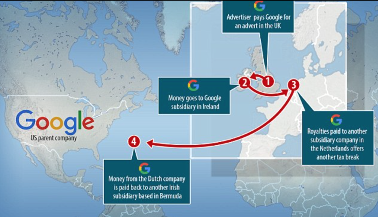 Google's Offshore Subsidiary:  Tracking the Money