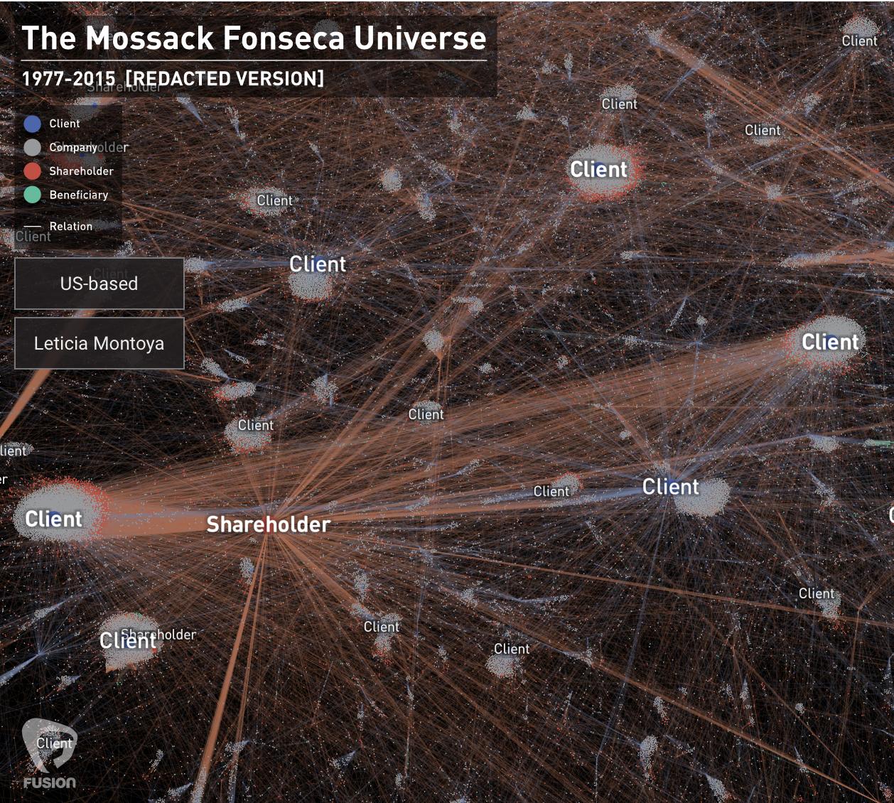 Mossack Fonseca Universe.png