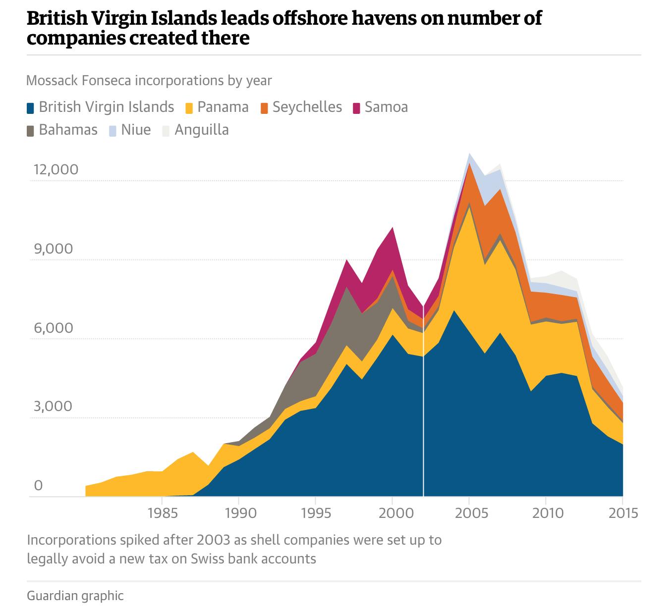 offshore havens bvi