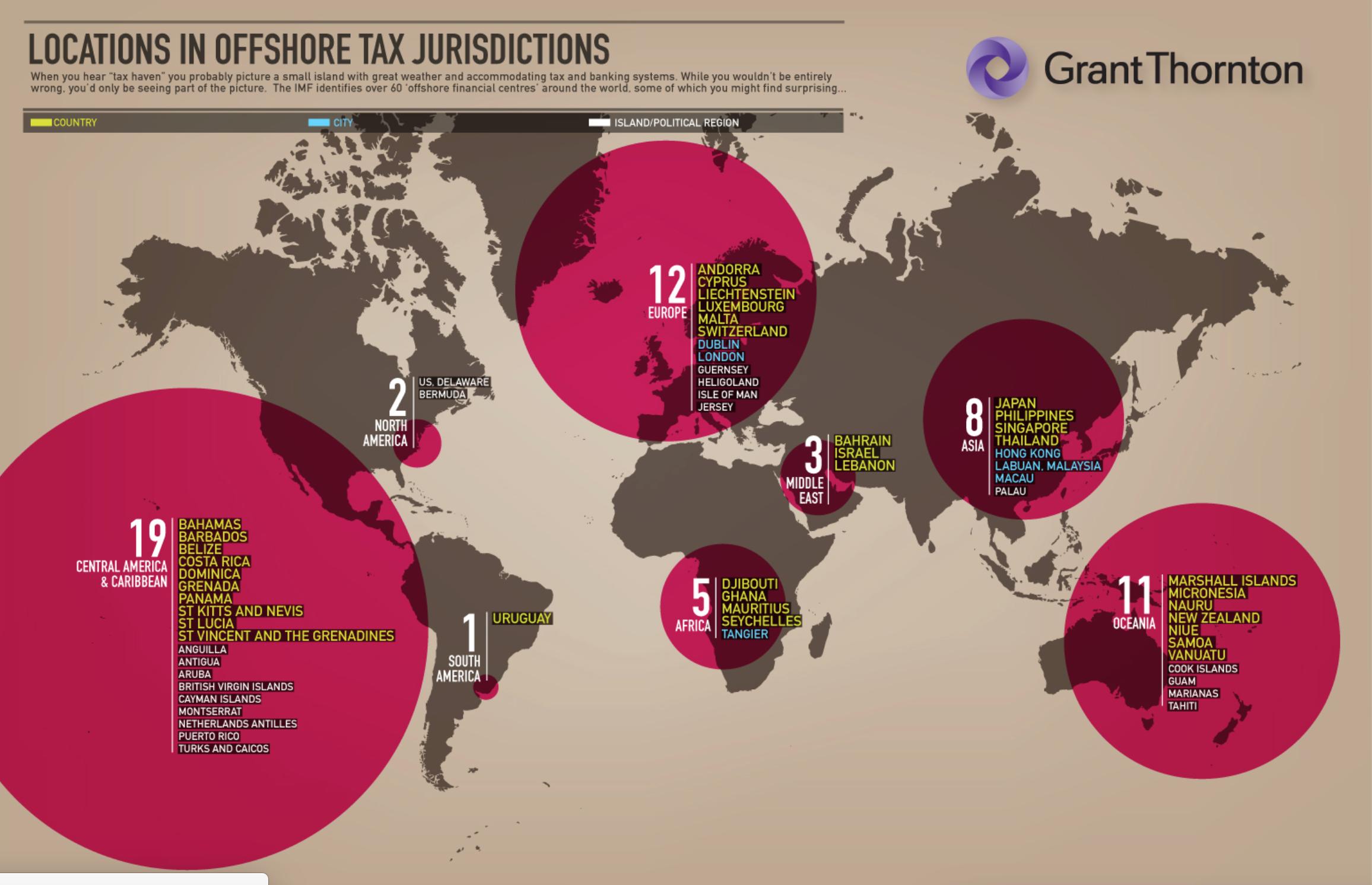 Offshore jurisdictions