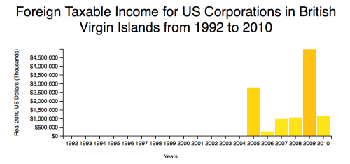 Taxable Income for US Corps in BVI